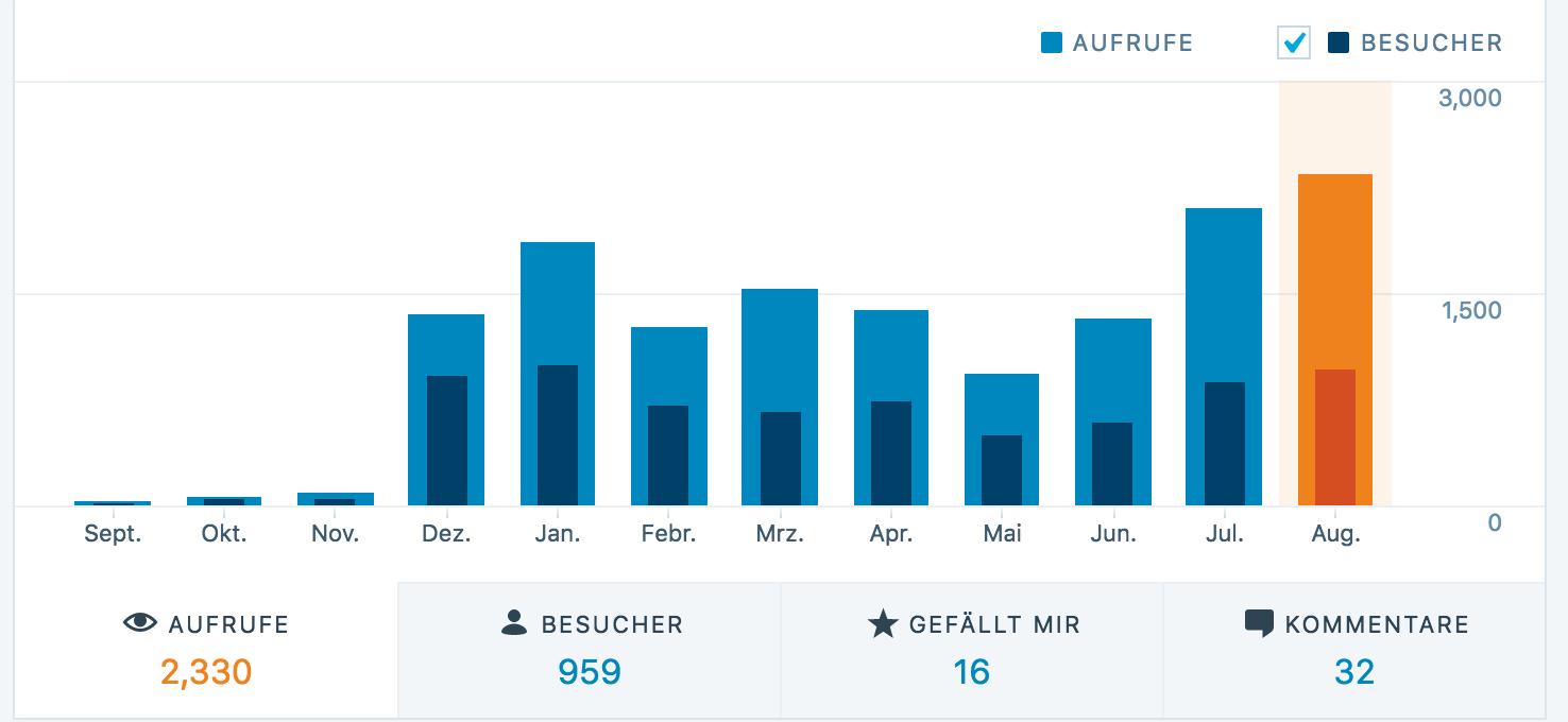 Statistische Übersicht meiner Blog-Besucher 2015/16