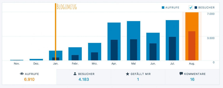 bel macht blau - 2. Bloggeburtstag - Statistik
