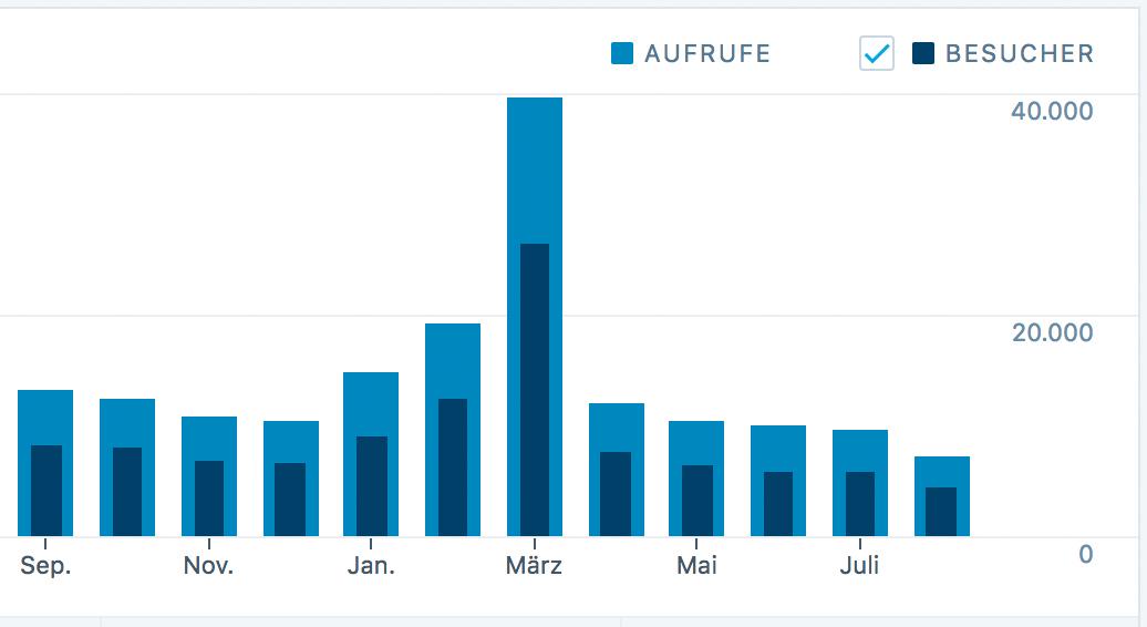 Bloggeburtstag: meine Blogstatistik